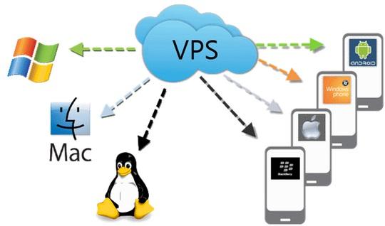 新购VPS后的设置及网站迁移步骤
