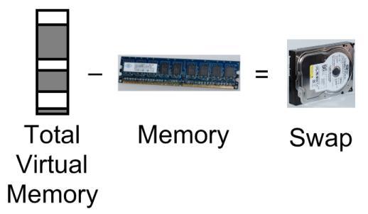 DigitalOcean:如何在CentOS中添加Swap